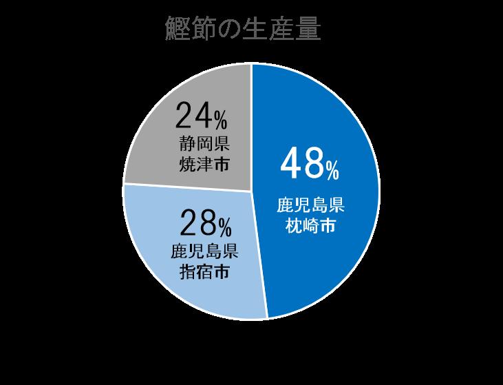 鰹節の生産量円グラフ